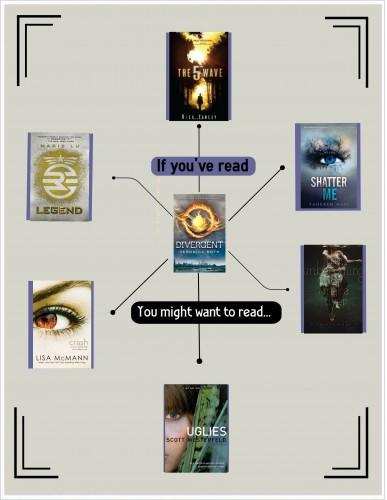 BookslikeDivergent